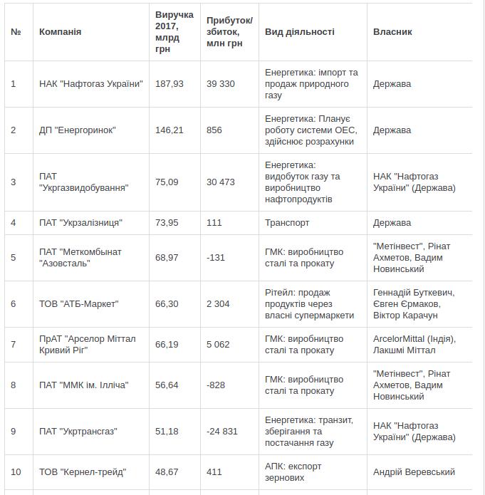 Составлен рейтинг 200 крупнейших компаний Украины: шесть из них находятся в Запорожье, фото-3