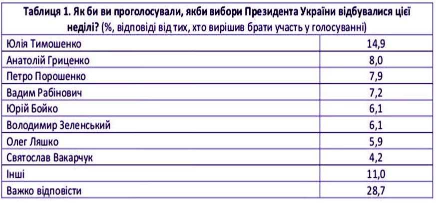 Европейские социологи: в Раду могут пройти 7 партий, лидеры президентской гонки — Тимошенко, Гриценко, Порошенко и Рабинович, фото-1