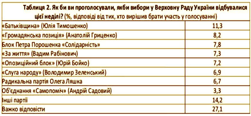 Европейские социологи: в Раду могут пройти 7 партий, лидеры президентской гонки — Тимошенко, Гриценко, Порошенко и Рабинович, фото-2