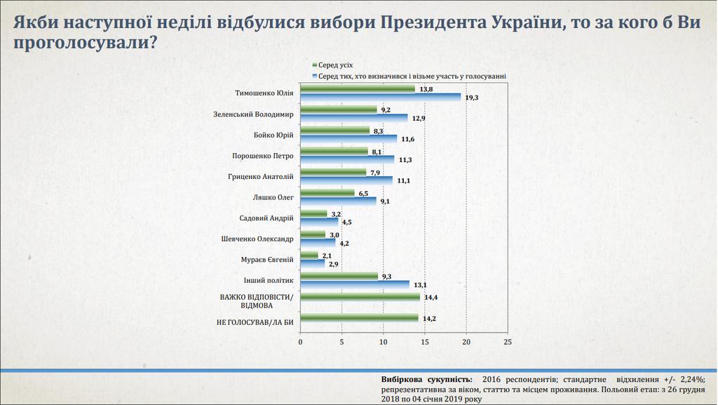 Если бы выборы были сейчас большинство из определившихся и тех, кто будет голосовать, выбрали бы Тимошенко, фото-2