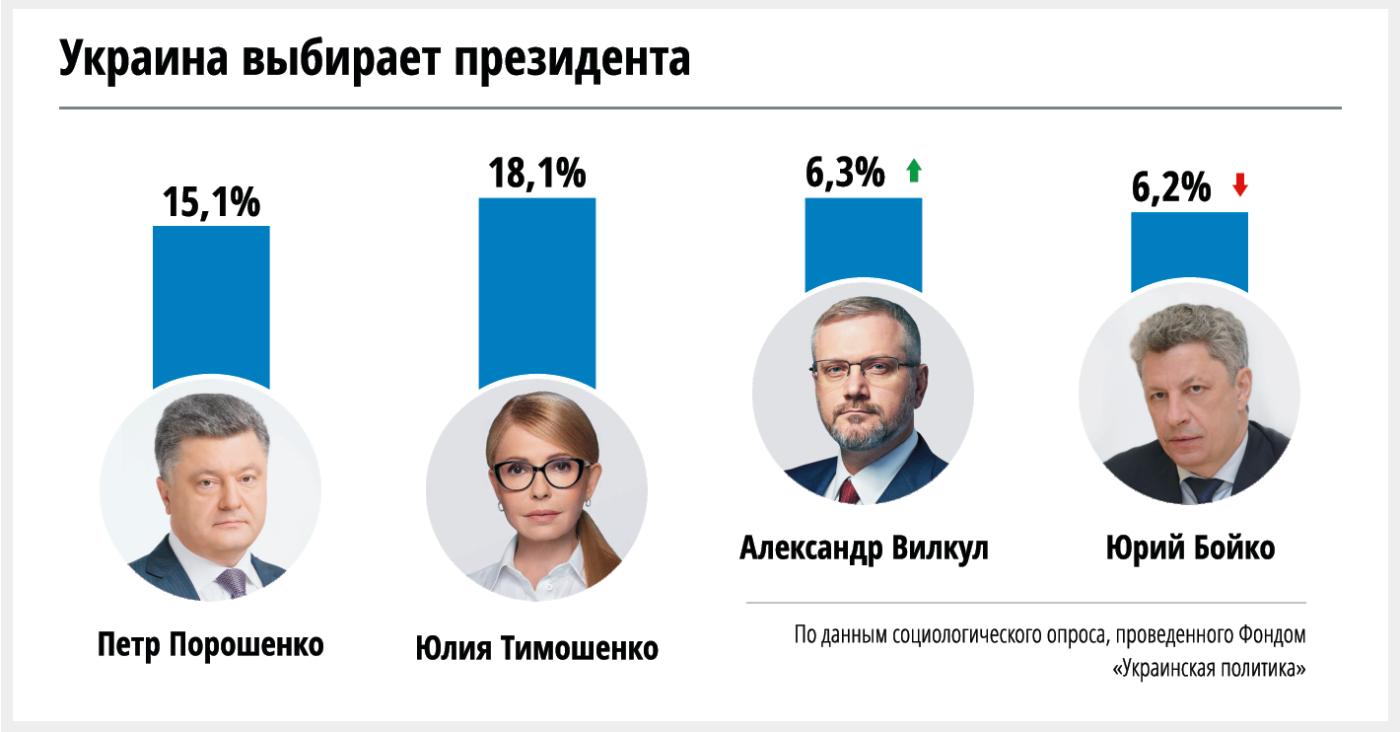 В президентской гонке Вилкул обошел Бойко, Порошенко по- прежнему отстает от Тимошенко, фото-1