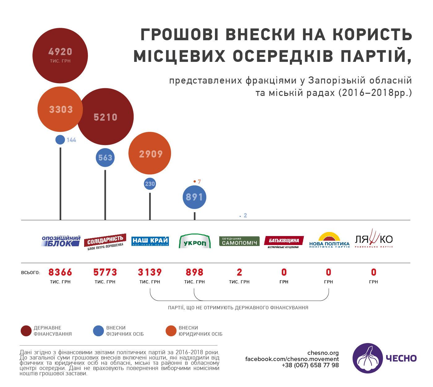 Опубликованы данные о финансировании партий в Запорожье: лидируют «Оппоблок», «Солидарность» и «Наш Край» , фото-1