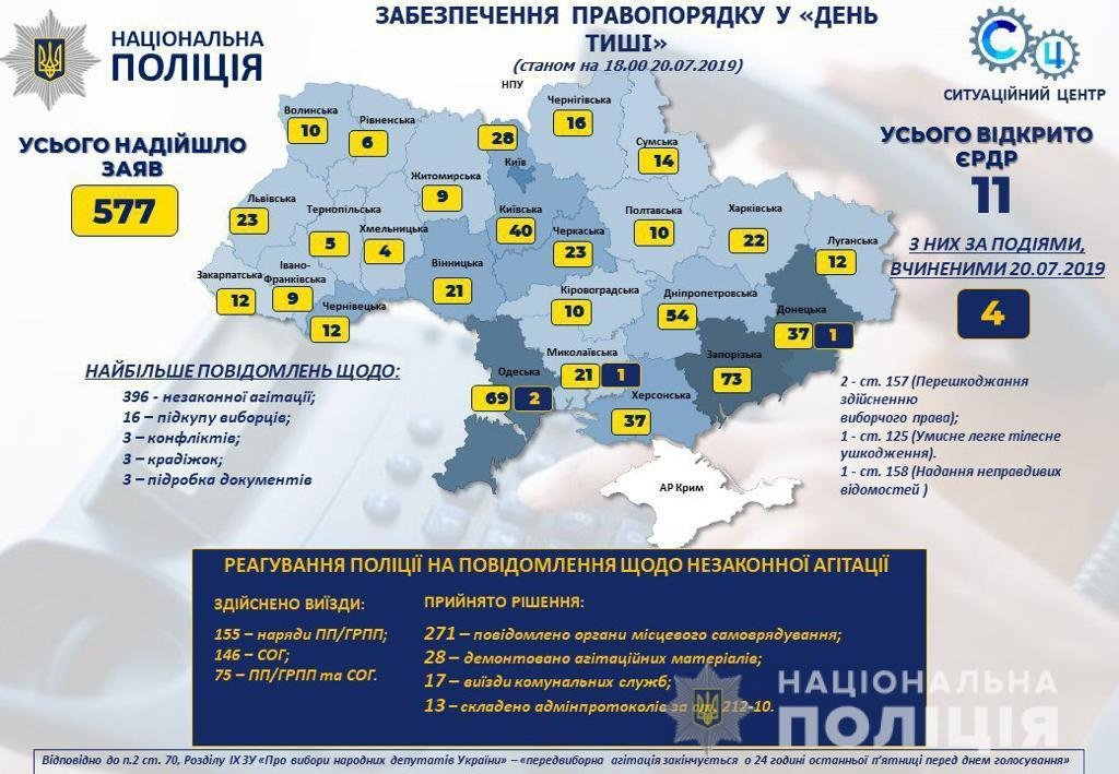 Запорожская область заняла первое место по количеству предвыборных нарушений, фото-1