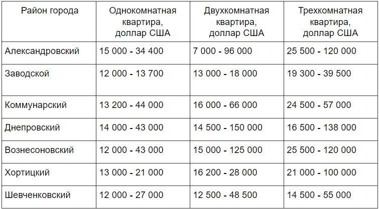 Актуальные цены на недвижимость в Запорожье в 2020 году, фото-1